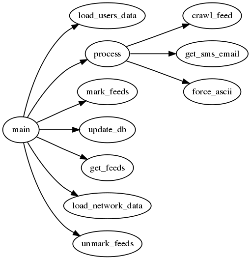 feed crawler call graph